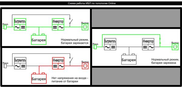 Схема построения ИБП с двойным преобразованием.